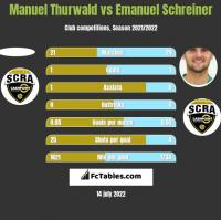 Manuel Thurwald vs Emanuel Schreiner h2h player stats
