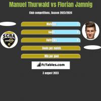 Manuel Thurwald vs Florian Jamnig h2h player stats