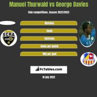 Manuel Thurwald vs George Davies h2h player stats