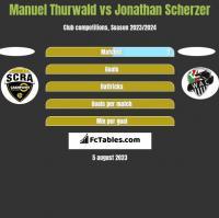 Manuel Thurwald vs Jonathan Scherzer h2h player stats