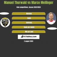 Manuel Thurwald vs Marco Meilinger h2h player stats