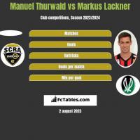 Manuel Thurwald vs Markus Lackner h2h player stats