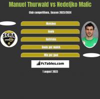 Manuel Thurwald vs Nedeljko Malic h2h player stats