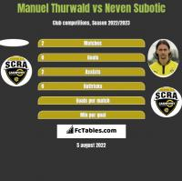Manuel Thurwald vs Neven Subotic h2h player stats