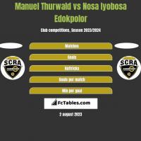Manuel Thurwald vs Nosa Iyobosa Edokpolor h2h player stats