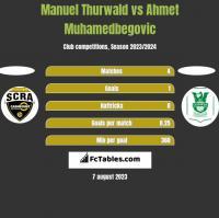 Manuel Thurwald vs Ahmet Muhamedbegovic h2h player stats