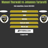 Manuel Thurwald vs Johannes Tartarotti h2h player stats