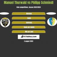 Manuel Thurwald vs Philipp Schmiedl h2h player stats