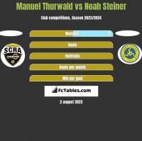 Manuel Thurwald vs Noah Steiner h2h player stats
