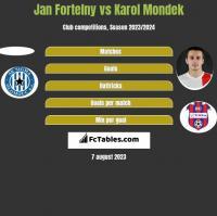 Jan Fortelny vs Karol Mondek h2h player stats