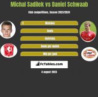 Michal Sadilek vs Daniel Schwaab h2h player stats