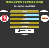 Michal Sadilek vs Danilho Doekhi h2h player stats