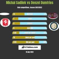 Michal Sadilek vs Denzel Dumfries h2h player stats