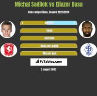 Michal Sadilek vs Eliazer Dasa h2h player stats