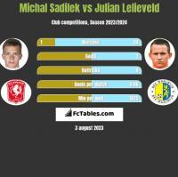 Michal Sadilek vs Julian Lelieveld h2h player stats