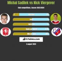Michal Sadilek vs Nick Viergever h2h player stats