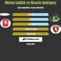 Michal Sadilek vs Ricardo Rodriguez h2h player stats