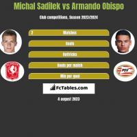 Michal Sadilek vs Armando Obispo h2h player stats