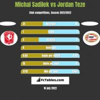 Michal Sadilek vs Jordan Teze h2h player stats