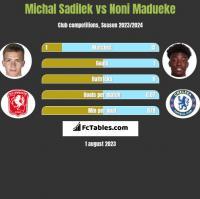 Michal Sadilek vs Noni Madueke h2h player stats
