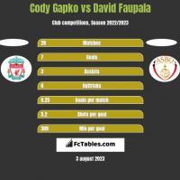 Cody Gapko vs David Faupala h2h player stats