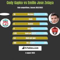 Cody Gapko vs Emilio Jose Zelaya h2h player stats