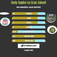 Cody Gapko vs Eran Zahavi h2h player stats