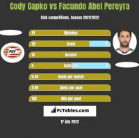 Cody Gapko vs Facundo Abel Pereyra h2h player stats