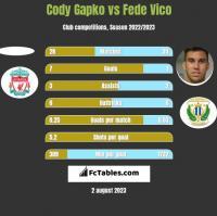 Cody Gapko vs Fede Vico h2h player stats