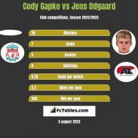 Cody Gapko vs Jens Odgaard h2h player stats