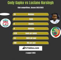 Cody Gapko vs Luciano Narsingh h2h player stats