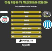 Cody Gapko vs Maximiliano Romero h2h player stats