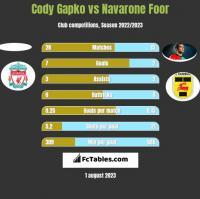 Cody Gapko vs Navarone Foor h2h player stats