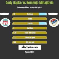 Cody Gapko vs Nemanja Mihajlovic h2h player stats