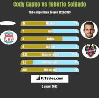 Cody Gapko vs Roberto Soldado h2h player stats