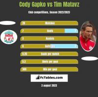 Cody Gapko vs Tim Matavz h2h player stats