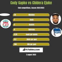 Cody Gapko vs Chidera Ejuke h2h player stats