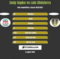 Cody Gapko vs Luis Sinisterra h2h player stats