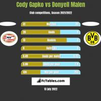 Cody Gapko vs Donyell Malen h2h player stats