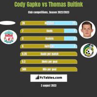 Cody Gapko vs Thomas Buitink h2h player stats