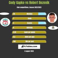 Cody Gapko vs Robert Bozenik h2h player stats