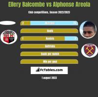 Ellery Balcombe vs Alphonse Areola h2h player stats
