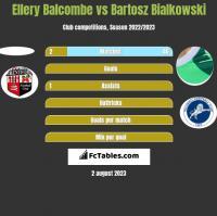 Ellery Balcombe vs Bartosz Bialkowski h2h player stats