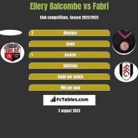 Ellery Balcombe vs Fabri h2h player stats