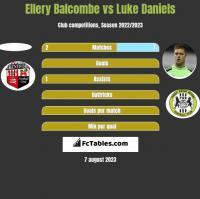 Ellery Balcombe vs Luke Daniels h2h player stats