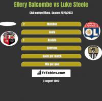 Ellery Balcombe vs Luke Steele h2h player stats