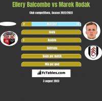 Ellery Balcombe vs Marek Rodak h2h player stats