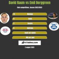 David Raum vs Emil Berggreen h2h player stats