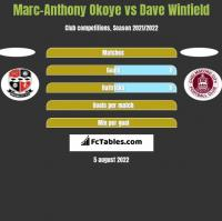 Marc-Anthony Okoye vs Dave Winfield h2h player stats