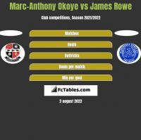 Marc-Anthony Okoye vs James Rowe h2h player stats